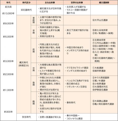 縄文時代と世界史の比較年表